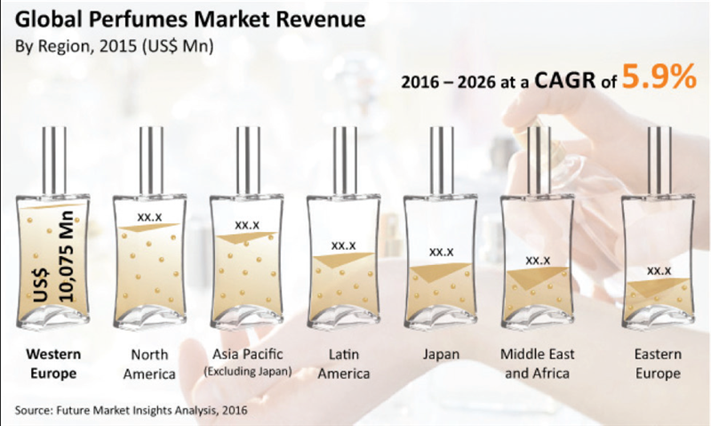 Global Perfumes Market Revenue