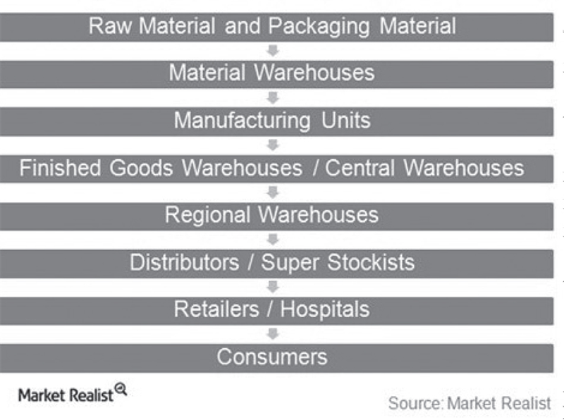 Market Relist