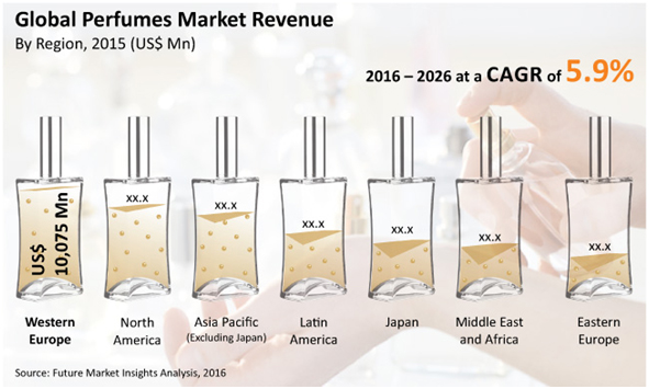 global perfumes market revenue