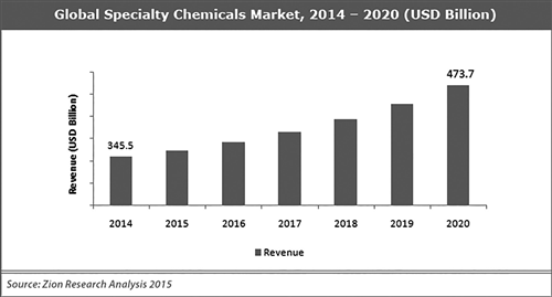 http://www.dyeschemicalmarket.com/uploadedFiles/ArticlesImages/2018/636564297520039926_global-specialty-chemicals-markert-2020chart_thumbnail.png