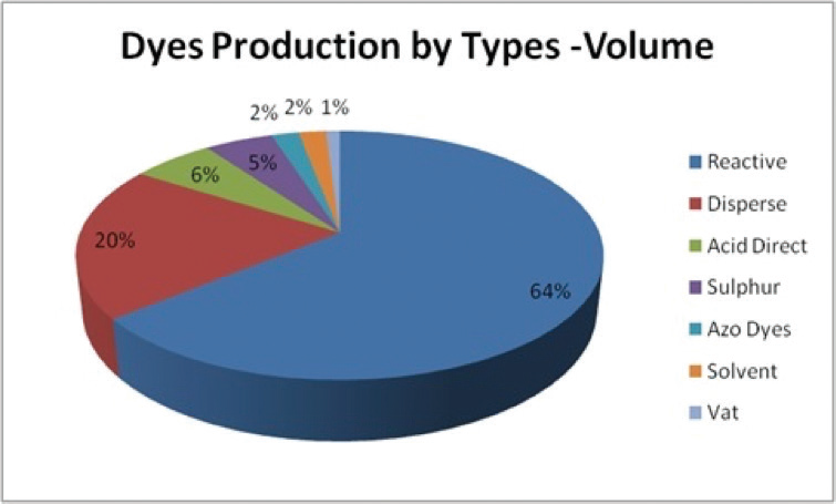 Production of Types Volume