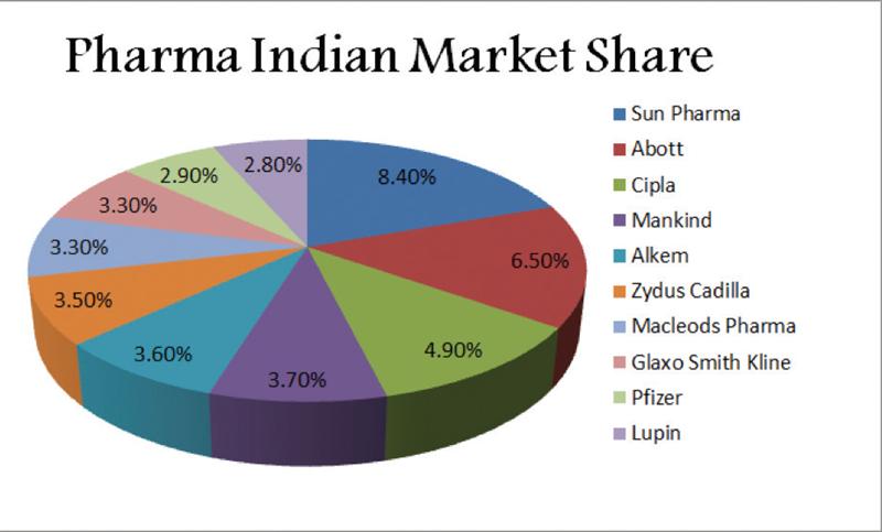 pharma indian market share