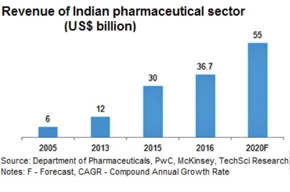 Revenue indian pharmaceutical