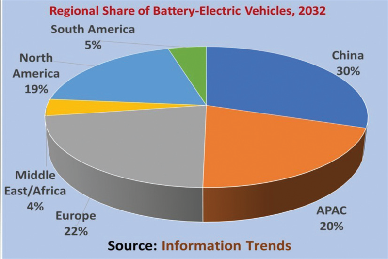 Battery-Electric Vehicles