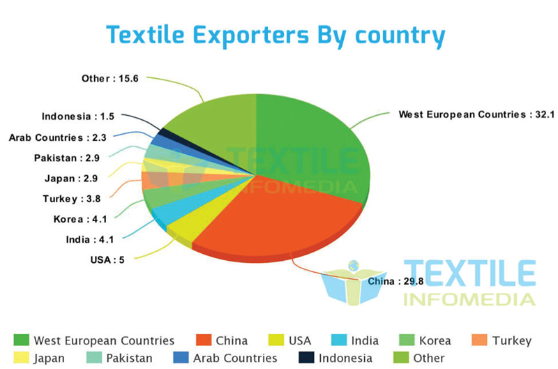 Textile exporters by country