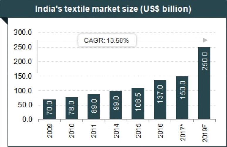 india's textile market size