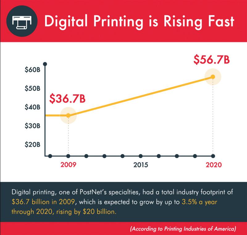 Digital printing is rising fast