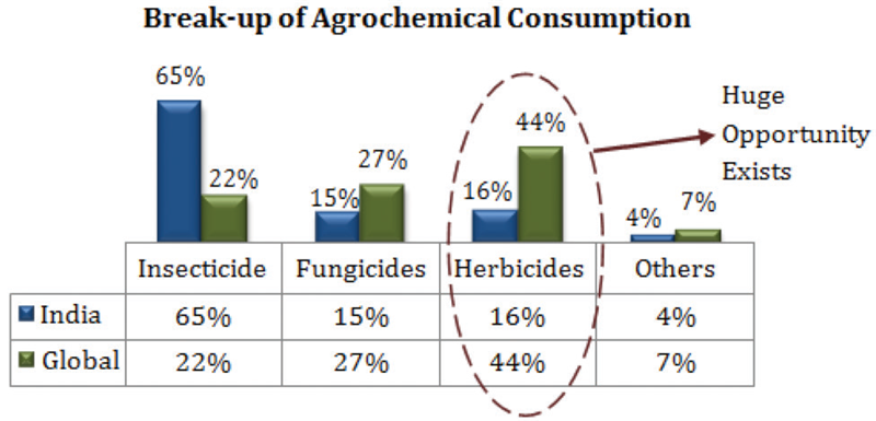 break-up of agrochemical consumption