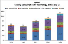 global paint and coatings study