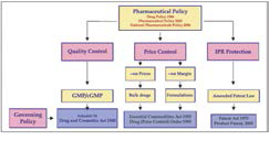 Pharmaceutical overview
