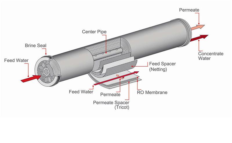 Fig 1 RO element