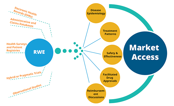 Expanded usage of RWE in Healthcare Decision-making